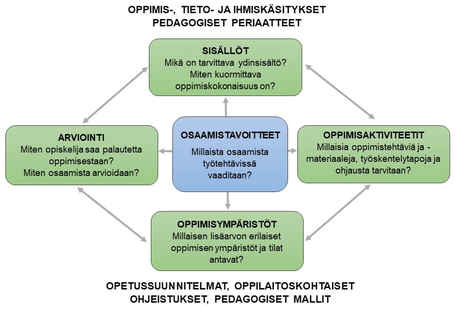 Kuvio 1. Pedagoginen linjakkuus oppimisen muotoilussa.