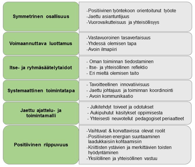 Kuvio 2. Yhteisopettajuuden tunnuspiirteitä.
