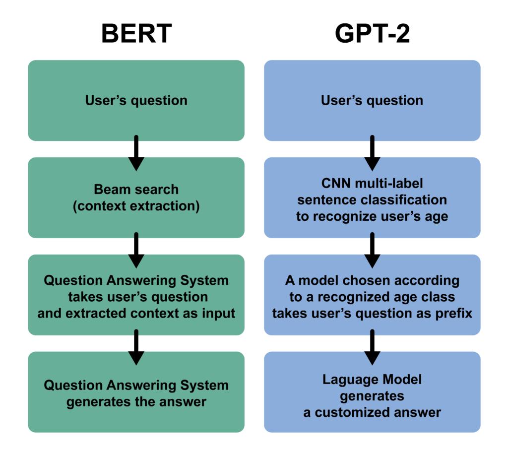 Figure 3. The conceptual chatbot architecture