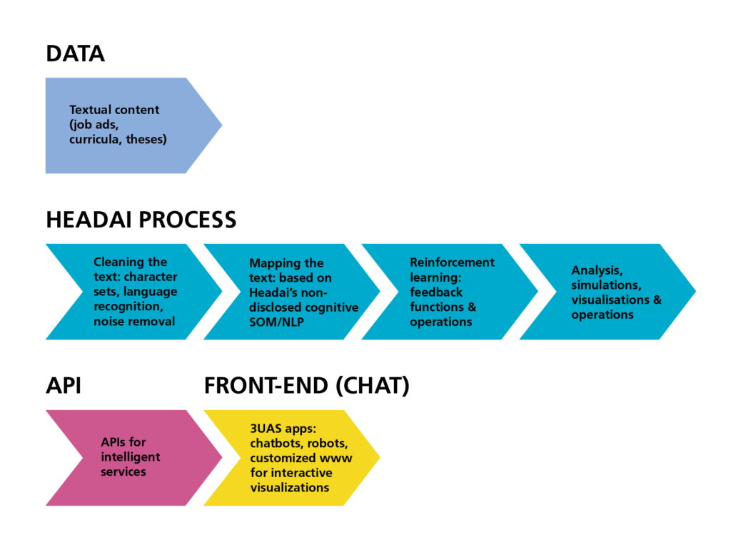 Fig. 3. The API-integration and NLP-based data mining process from the chat to the external databases.