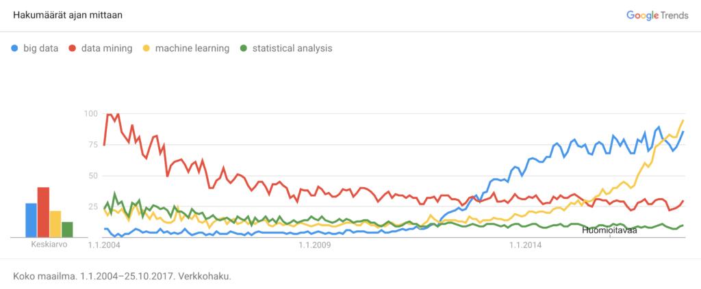 Kuvio 1. Termien massadata (big data), tilastollinen analyysi (statistical analysis),  koneoppiminen (machine learning) ja tiedon louhinta (data mining) suosittuus Googlen hauissa globaalisti vuosina 2004 – 2017. Lähde: Google Trends