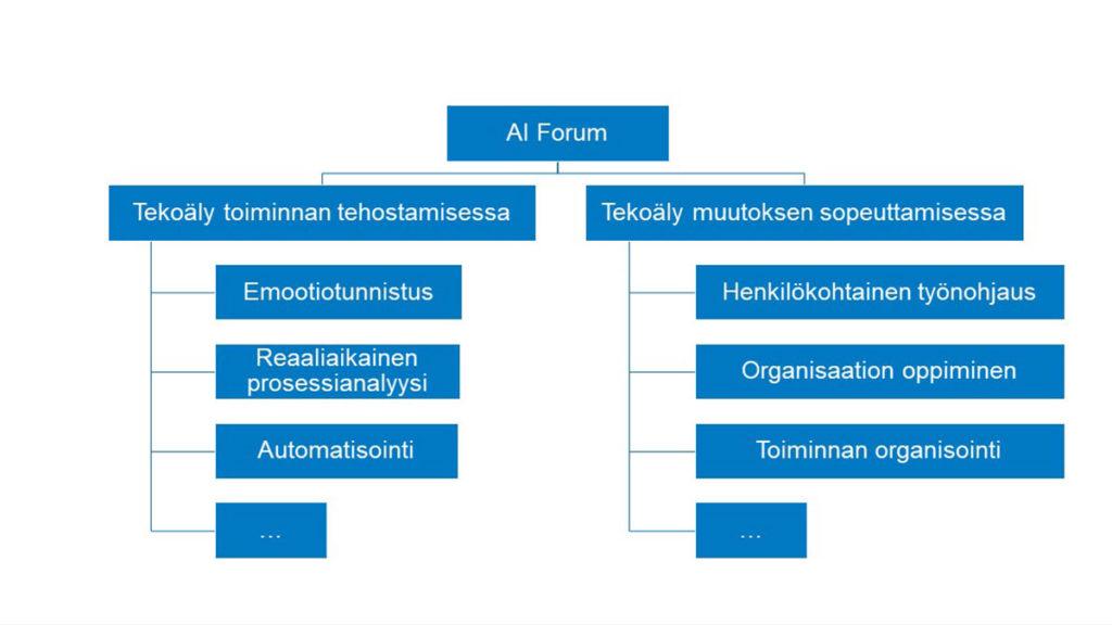Kuva 1. Tekoäly toiminnan tehostamisessa ja muutokseen sopeuttamisessa